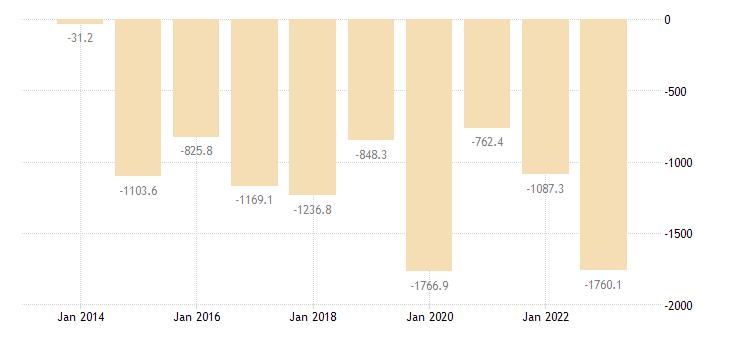 malta extra eu trade trade balance eurostat data