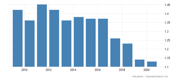 malta fertility rate total births per woman wb data