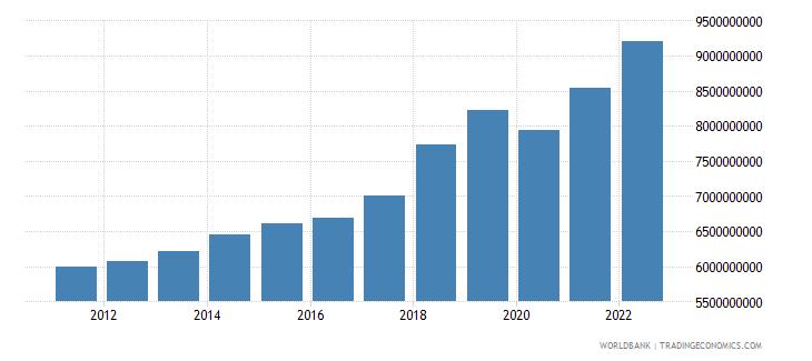 malta final consumption expenditure constant lcu wb data