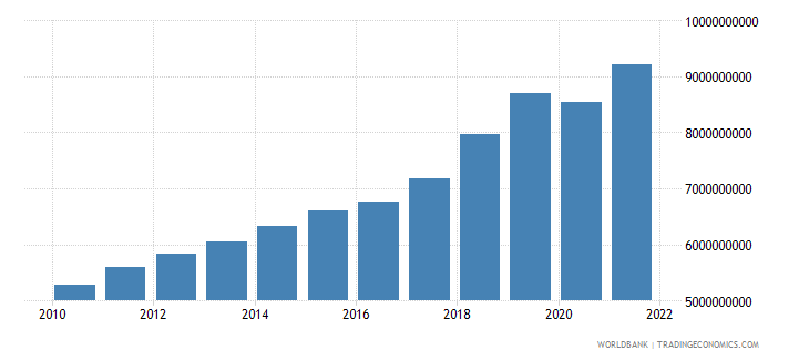 malta final consumption expenditure current lcu wb data