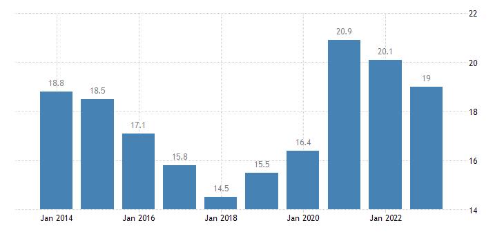 malta final consumption expenditure of general gov eurostat data