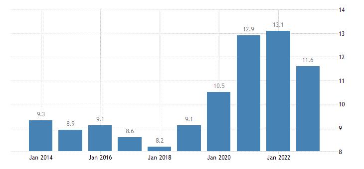 malta final consumption expenditure of households miscellaneous goods services eurostat data