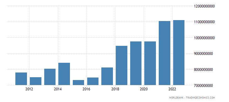 malta final consumption expenditure us dollar wb data