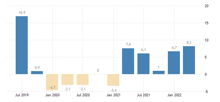 malta financial account eurostat data