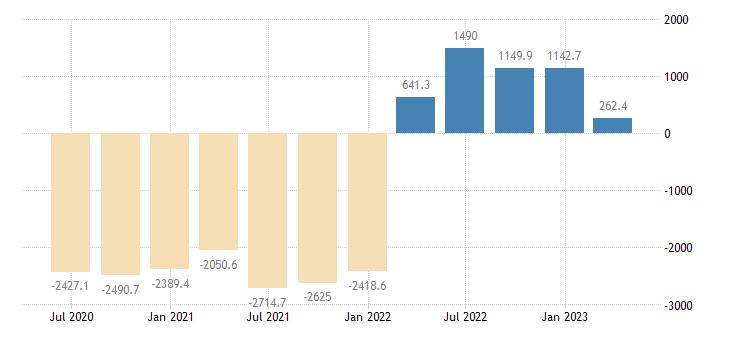 malta financial account on direct investment eurostat data