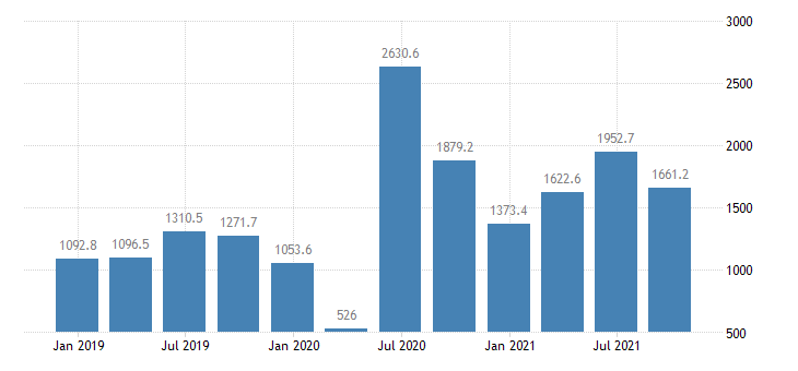 malta financial account on portfolio investment eurostat data