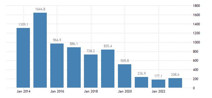 malta financial derivatives employee stock options eurostat data