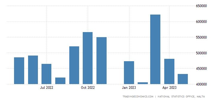 Malta Fiscal Expenditure