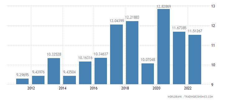 malta food imports percent of merchandise imports wb data