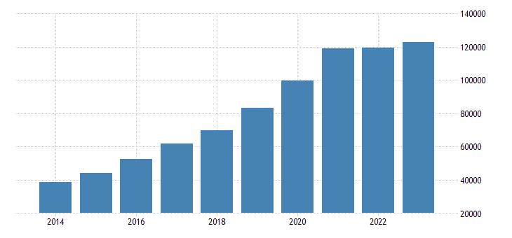 malta foreign born population eurostat data