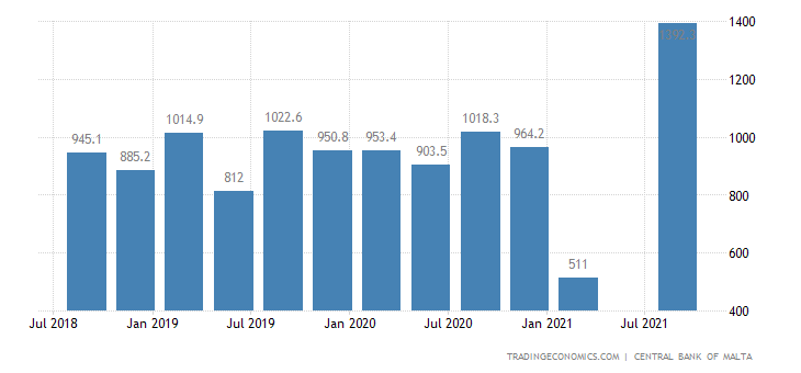 Malta Foreign Direct Investment - Net Inflows
