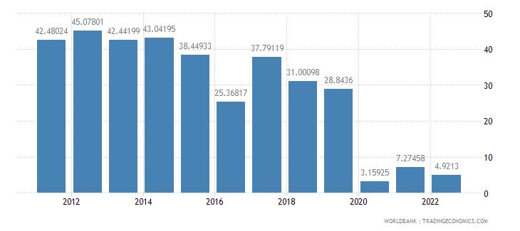 malta fuel exports percent of merchandise exports wb data