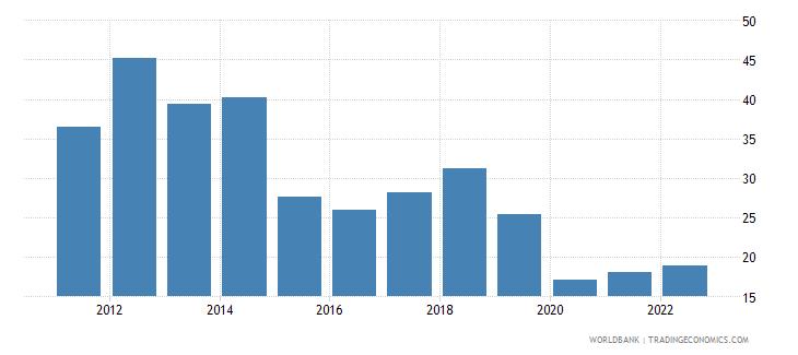 malta fuel imports percent of merchandise imports wb data