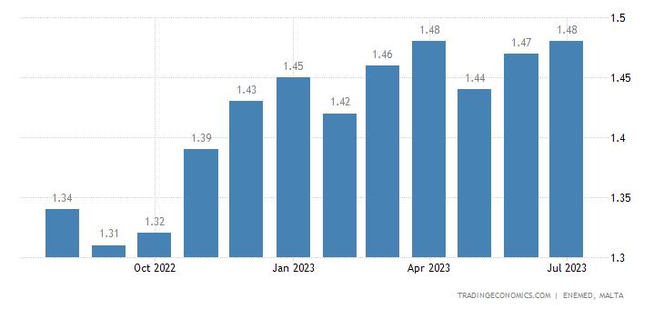 Malta Gasoline Prices