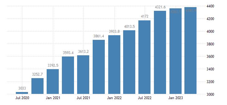 malta gdp at market prices eurostat data