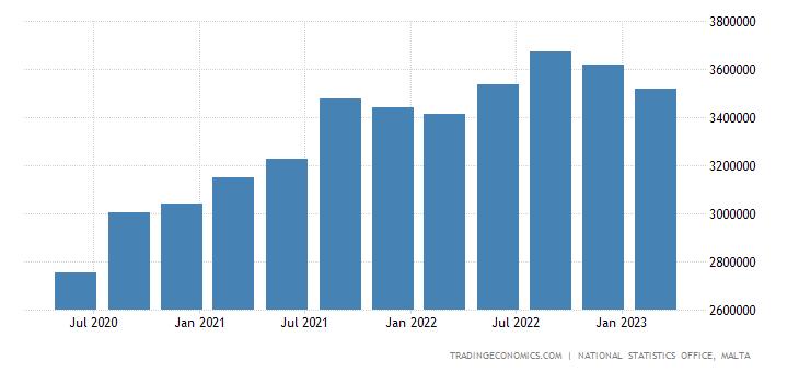 Malta GDP Constant Prices