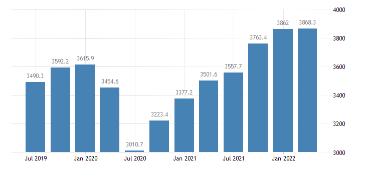 malta gdp current prices eurostat data