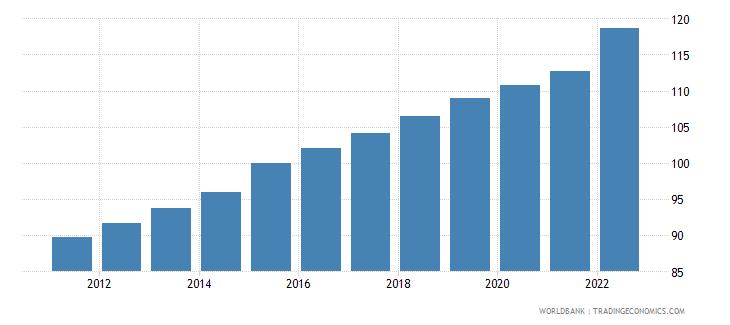 malta gdp deflator base year varies by country wb data