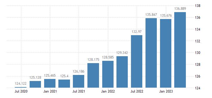 malta gdp deflator eurostat data