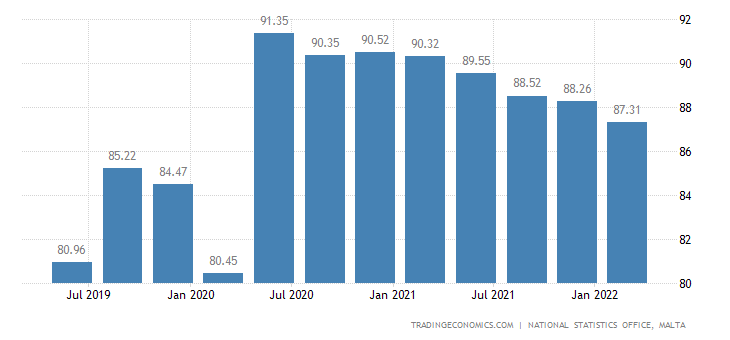 Malta GDP Deflator