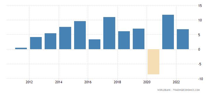 malta gdp growth annual percent 2010 wb data