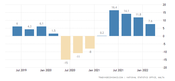 Malta GDP Annual Growth Rate