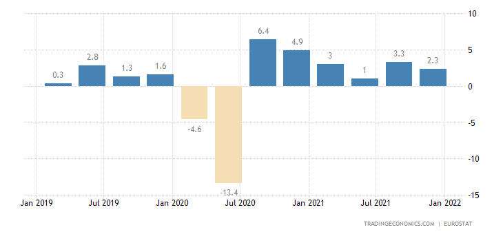 Malta GDP Growth Rate