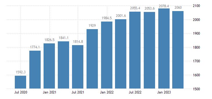 malta gdp main components actual individual consumption eurostat data