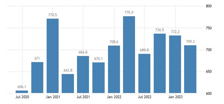malta gdp main components exports of goods eurostat data