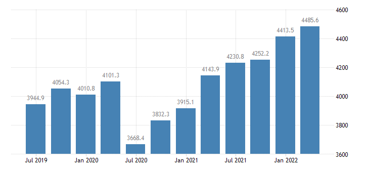 malta gdp main components exports of services eurostat data