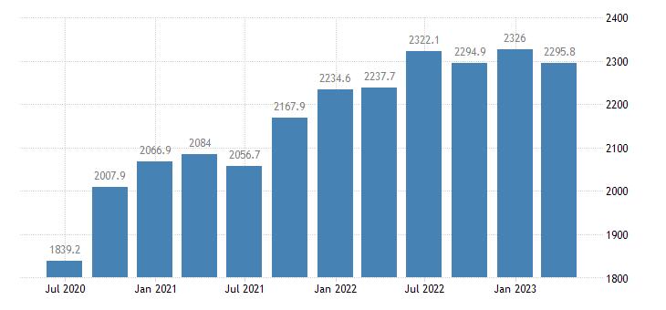 malta gdp main components final consumption expenditure eurostat data