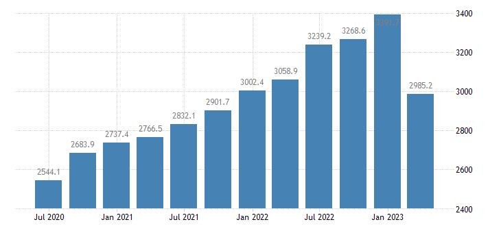 malta gdp main components final consumption expenditure gross capital formation eurostat data
