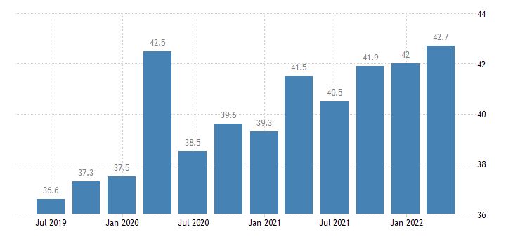 malta gdp main components final consumption expenditure of npish eurostat data