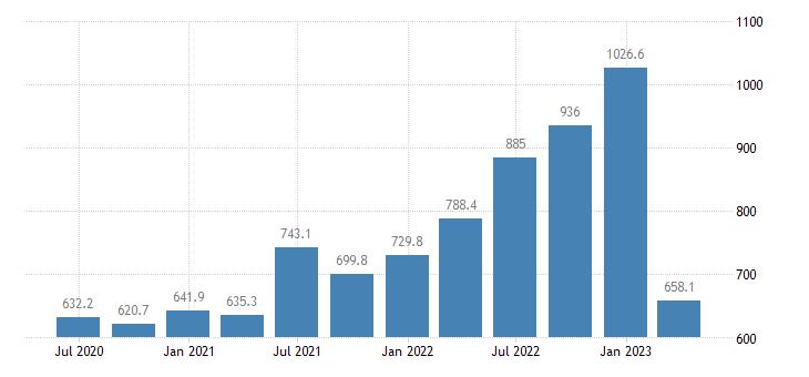 malta gdp main components gross fixed capital formation eurostat data