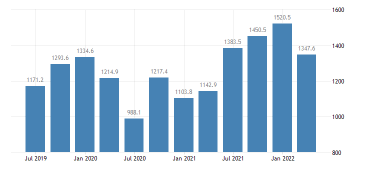 malta gdp main components imports of goods eurostat data
