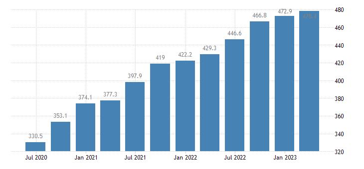 malta gdp main components taxes on production imports eurostat data