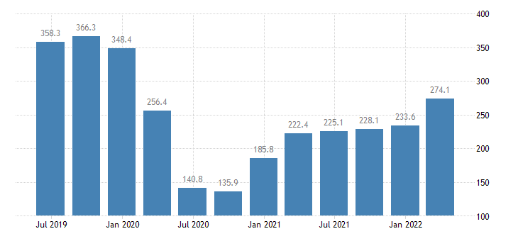 malta gdp main components taxes on production imports less subsidies eurostat data