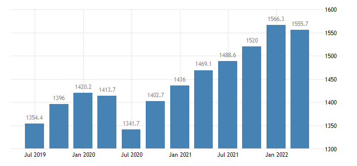 malta gdp main components wages salaries eurostat data