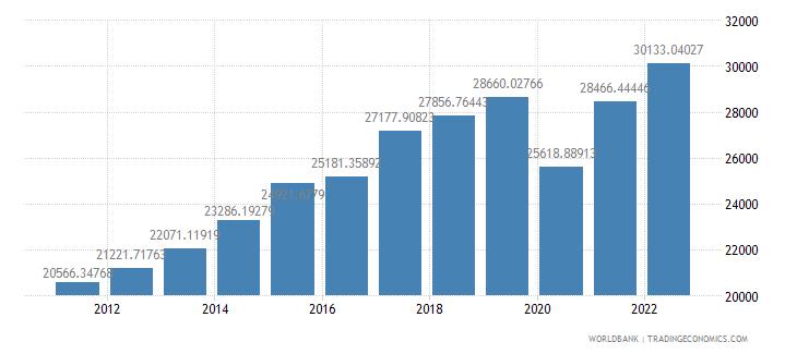 malta gdp per capita constant 2000 us dollar wb data