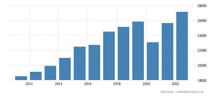 malta gdp per capita constant lcu wb data