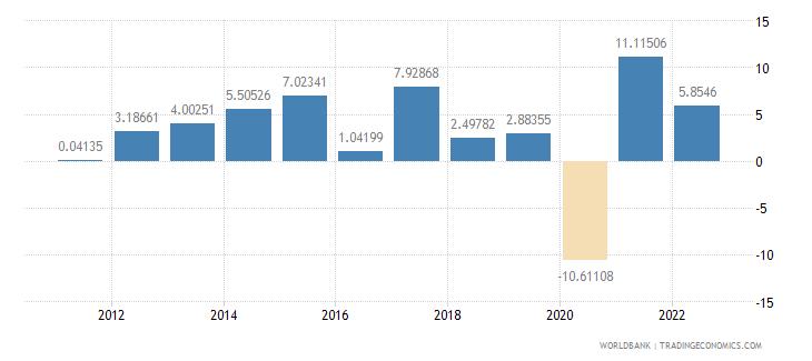 malta gdp per capita growth annual percent wb data