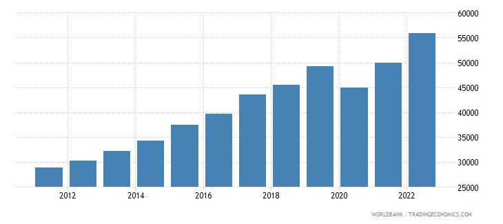 malta gdp per capita ppp us dollar wb data