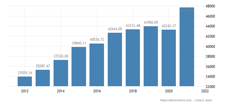 Malta GDP per capita PPP
