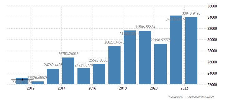 malta gdp per capita us dollar wb data