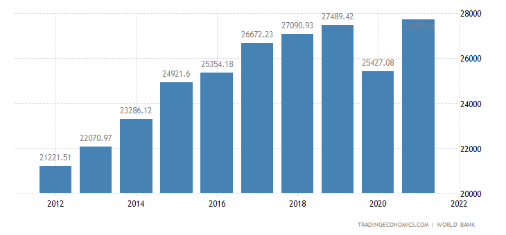 Malta GDP per capita
