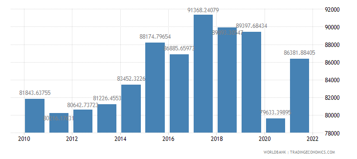 malta gdp per person employed constant 1990 ppp dollar wb data