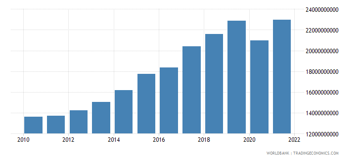 malta gdp ppp constant 2005 international dollar wb data