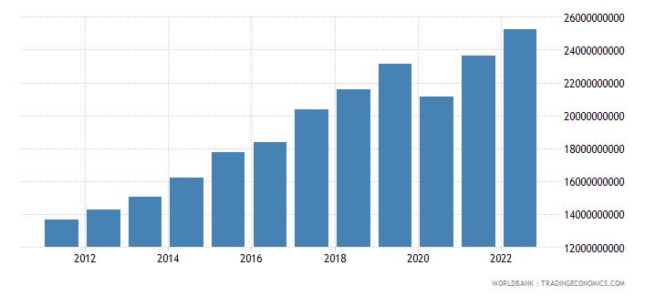 malta gdp ppp constant 2005 international dollar wb data