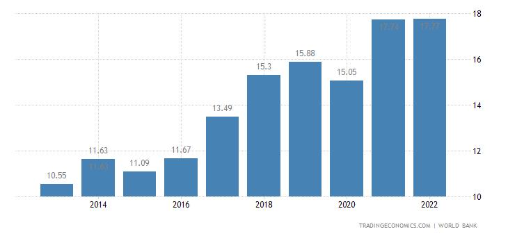 Malta GDP
