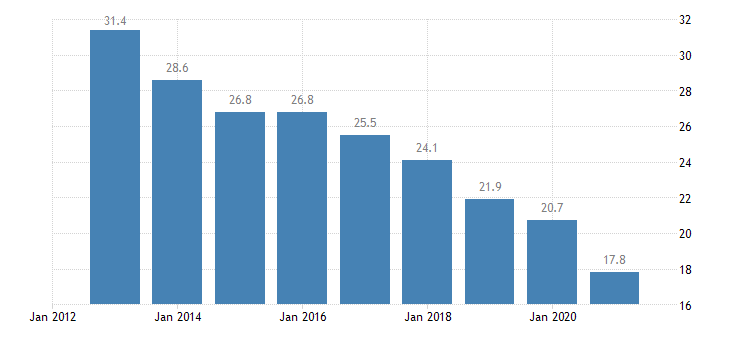 malta gender employment gap eurostat data